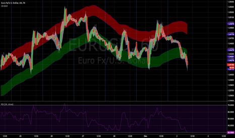 EURUSD: Nearly ready for a EURUSD long?