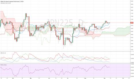 JPN225: Sunrise Trading Strategy