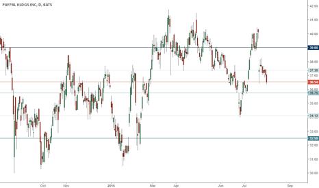 PYPL: PYPL trading range