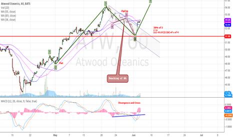 ATW: Long Cheap High Growth ATW