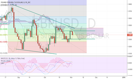 GBPUSD: GBPUSD Shorting Opportunity