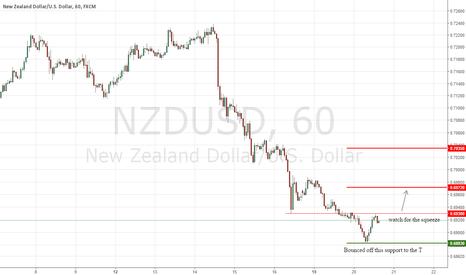NZDUSD: NZDUSD Next Target .6972 Resistance