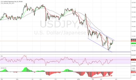 USDJPY: Descending channel - Possible upside breakout
