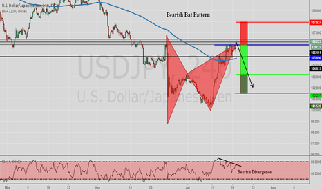 USDJPY: Bearish Bat Pattern (Completed) USDJPY