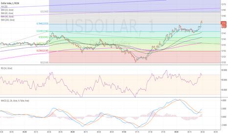 USDOLLAR: Dollar Index..on Songkran Day