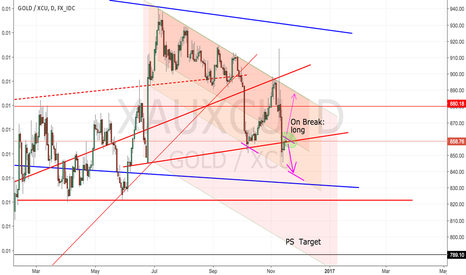 XAUXCU: Gold: Waiting on break of resistance