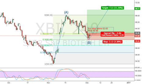 XBI: Long opportunity for Biotech ETF
