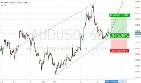 AUDUSD: Possible UpTrend Continuation