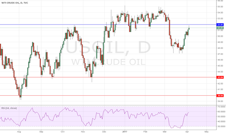 USOIL: and now...for me short