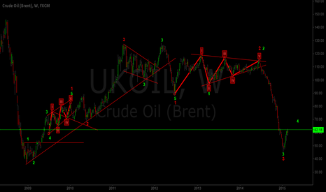 UKOIL: BRENT CRUDE ANALYSIS