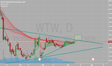 WTW: WTW Potential Short