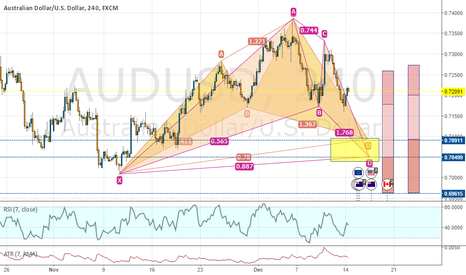AUDUSD: AUDUSD 4H, Bullish Cypher & BAT pattern, good risk-reward ratio