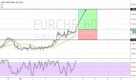 EURCHF: EURCHF - H1 - Bullish Idea
