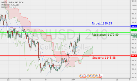 XAUUSD: #LONG $XAUUSD New Support, Resistance and Target Jan-04-2017