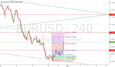 EURUSD: EUR/USD SET UP TRADE