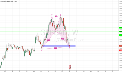 GBPCAD: BULLISH BAT+DEMAND ZONE