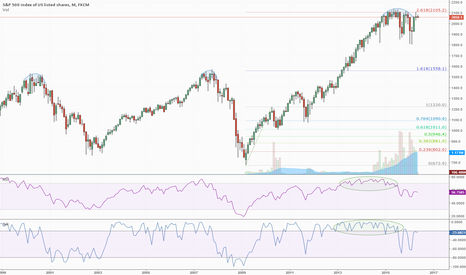 SPX500: S&P 500 At Established Resistance