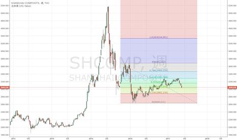 SHCOMP: 上海総合 下落61.8%戻しで再下落