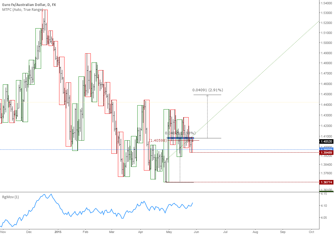 EURAUD: Multiple timeframe analysis suggests rally