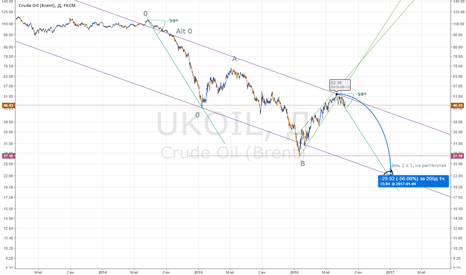 UKOIL: Определяем долгосрочные цели по нефти