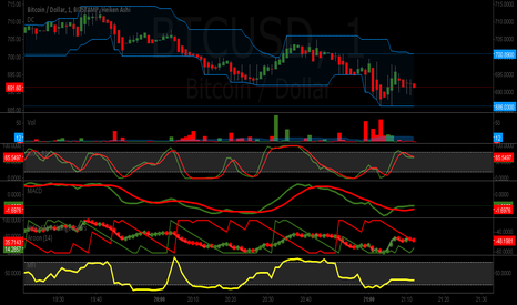 BTCUSD: CHANNEL SURFER 5-3 WAVE STOCH MACD WAD VALLEY & PEAK INDICATOR