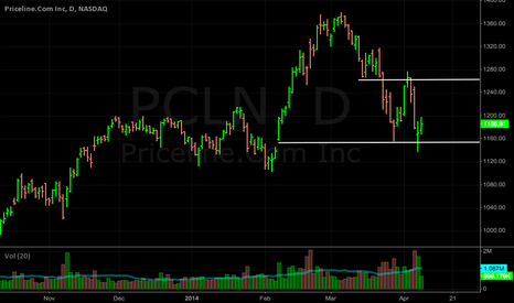 PCLN: PCLN: I would love this to get range bound!