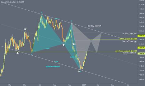 XAUUSD: Retracement or strong bullish move
