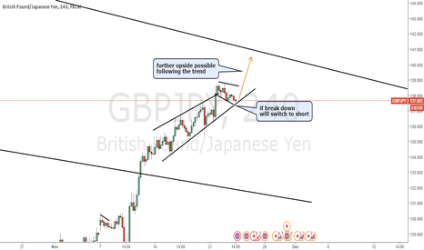 GBPJPY: GBPJPY follow the trend long trade