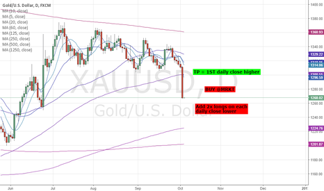 XAUUSD: LONG GOLD - STRAT TRADE: 99.7% PROBABILITY OF REVERSAL