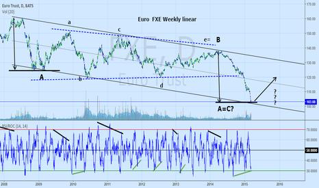 FXE: Euro Trust: FXE   follow from 9 days ago.