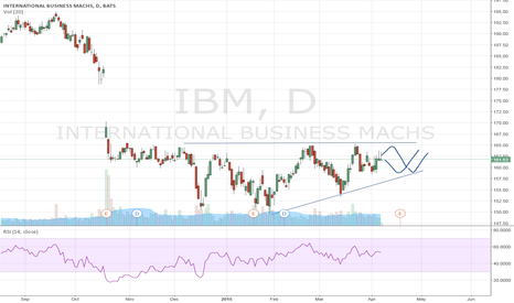IBM: IBM: volatility subsides