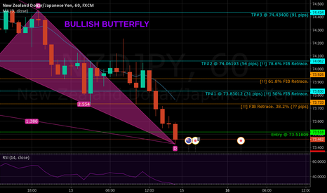 NZDJPY: Harmonic Butterfly on the NZD/JPY for Monday