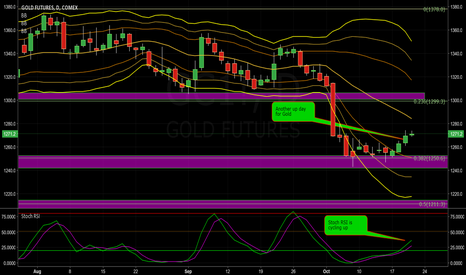 GC1!: Gold Continues its Bullish Ascent