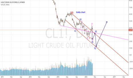 CL1!: it seems wave 4 ended