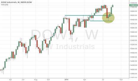 DOWI: Break out failure of previous SH.