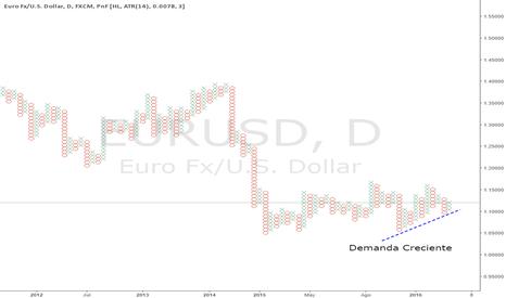 EURUSD: EURUSD en Punto y Figura