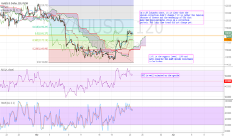 XAUUSD: XAUUSD: Short ter m long, long term short