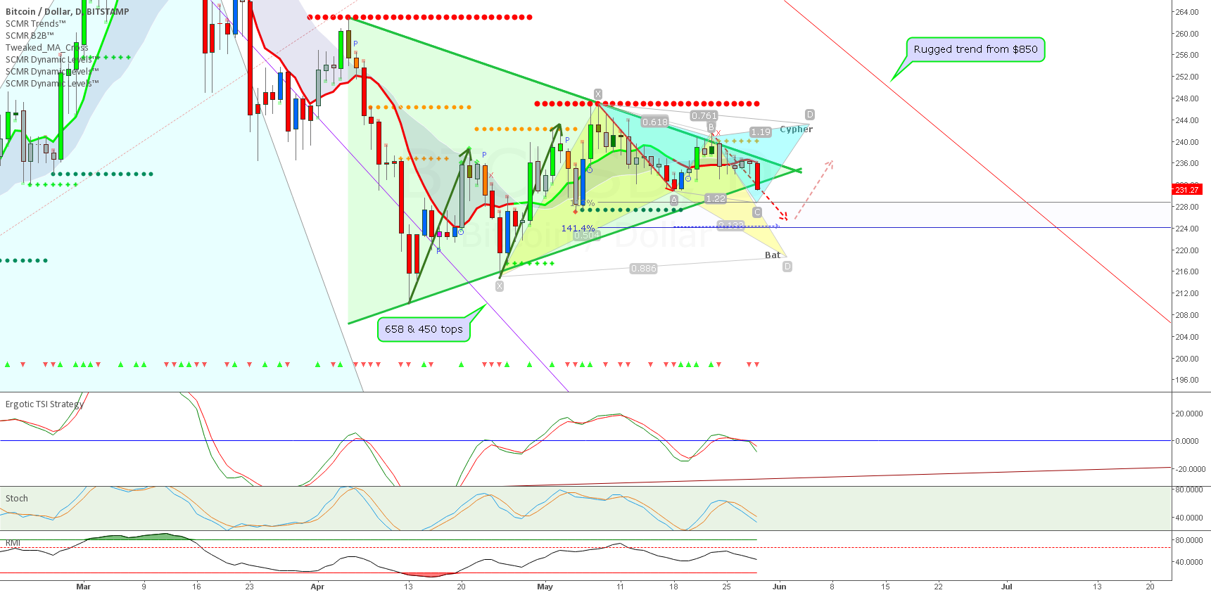 Symmetrical triangle break down looming + Advanced patterns