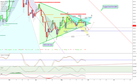 BTCUSD: Symmetrical triangle break down looming + Advanced patterns
