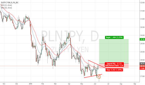 PLNJPY: Plnjpy Long On The Breakout