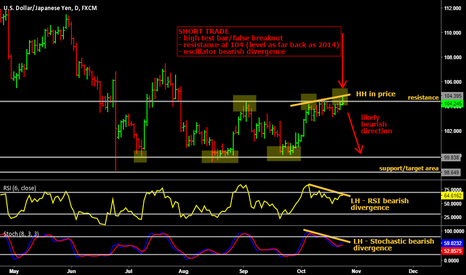 USDJPY: Short on USD/JPY