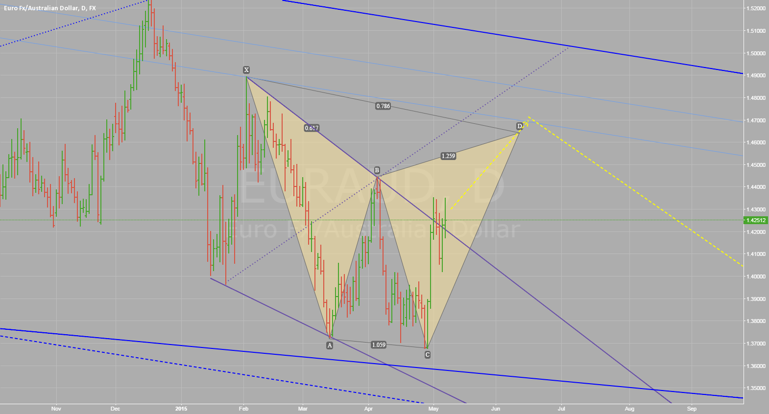 Is this a Valid Gartley?