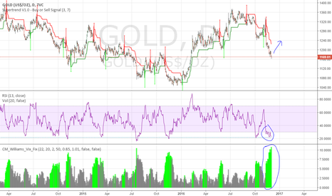 GOLD: Gold Showing Strong Buy Signal
