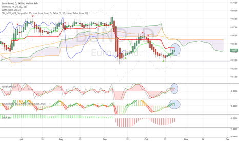 BUND: Already losing swing bullish momentum?