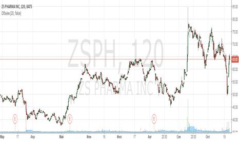 ZSPH: Побочный эффект оказался позитивным для акций ZS Pharma
