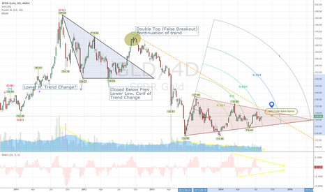 GLD: Something major is about to change the trends