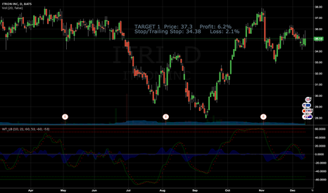 ITRI: $ITRI TARGET 1  Price: 37.3    Profit: 6.2%