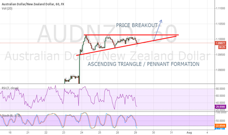 AUDNZD: Ascending Triangle / Pennant on AUDNZD