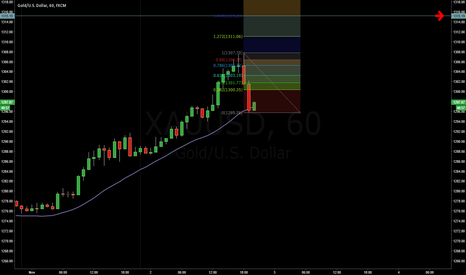 XAUUSD: GOLD Buy T/P: 1310