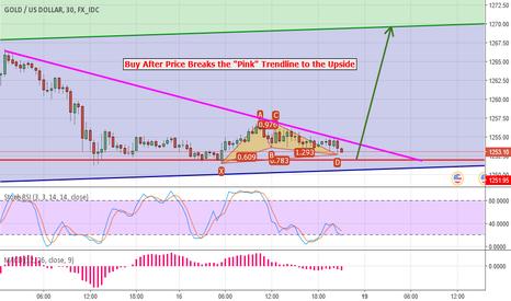 XAUUSD: Buy Gold/USD